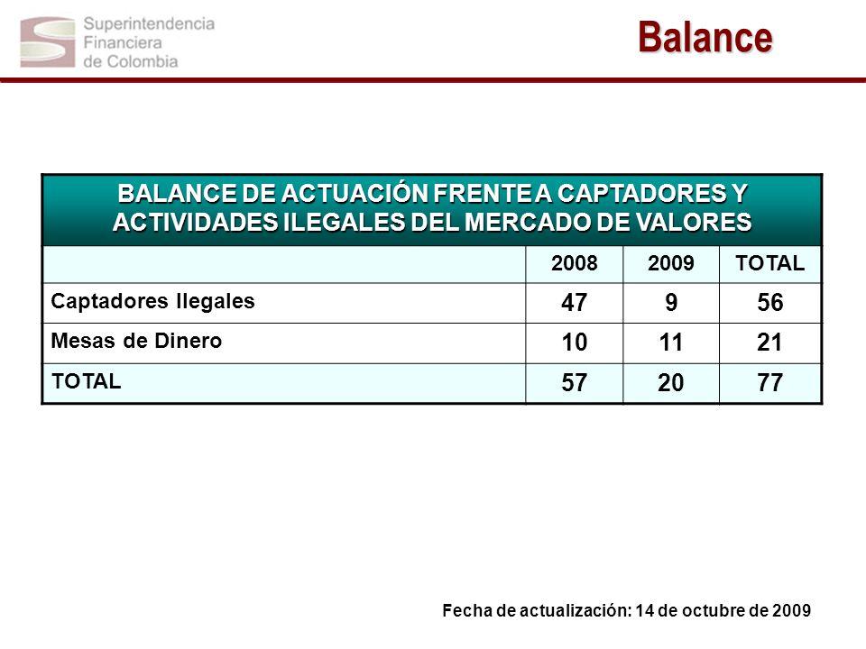 BALANCE DE ACTUACIÓN FRENTE A CAPTADORES Y ACTIVIDADES ILEGALES DEL MERCADO DE VALORES 20082009TOTAL Captadores Ilegales 47956 Mesas de Dinero 101121