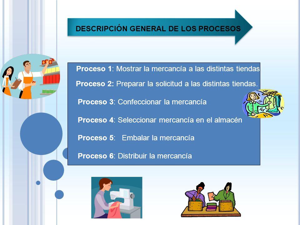 Centro de distribución de áreas de influencia Dicha empresa mantiene relaciones comerciales con Panamá, donde compra mercancía mas económica para lueg