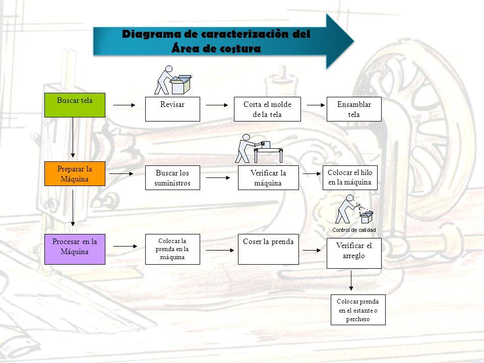 DESCRIPCIÓN GENERAL DE LOS PROCESOS Proceso 1: Mostrar la mercancía a las distintas tiendas Proceso 2: Preparar la solicitud a las distintas tiendas.