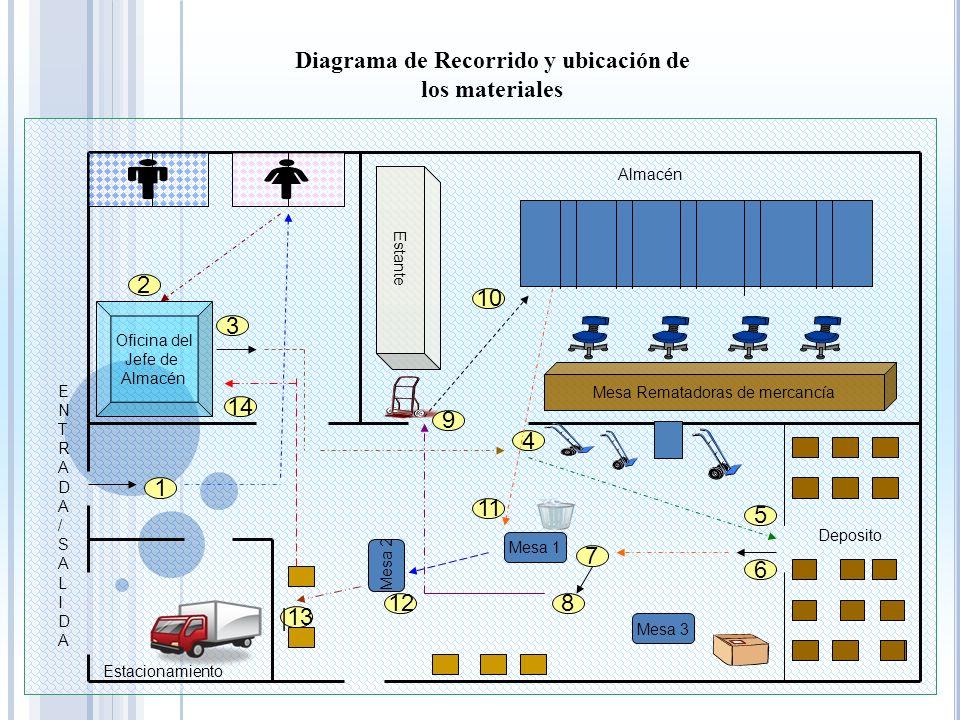 Diagrama de caracterizaciòn del Área de costura Diagrama de caracterizaciòn del Área de costura Buscar tela Corta el molde de la tela RevisarEnsamblar