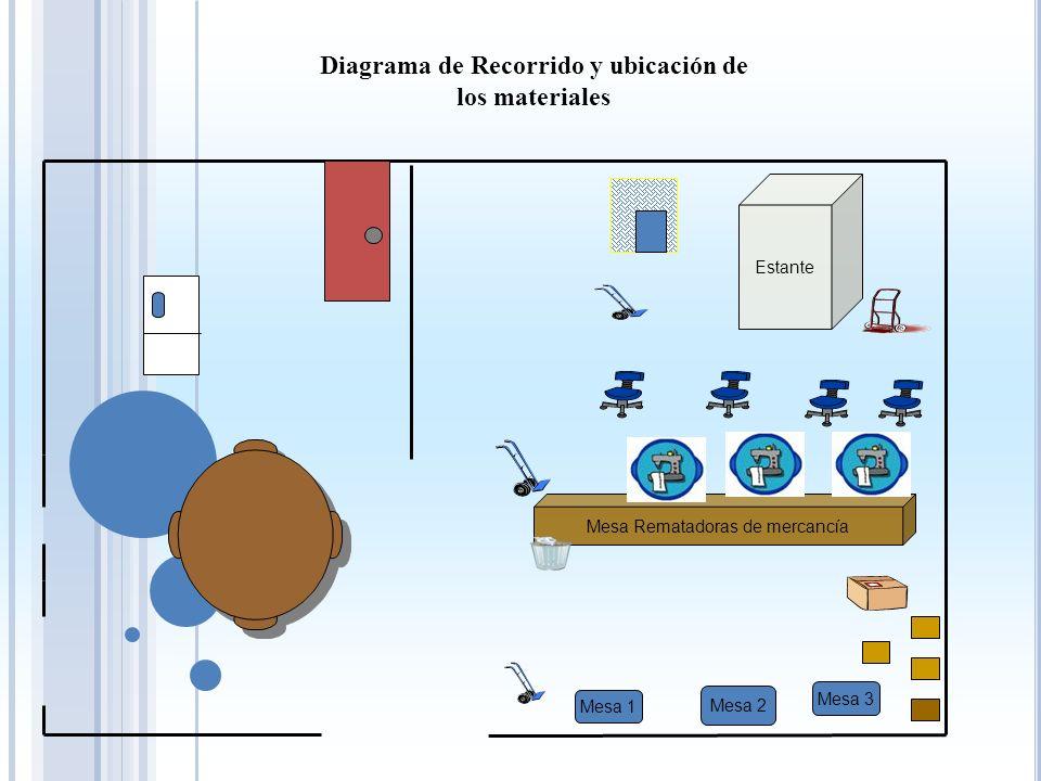 Diagrama de Recorrido y ubicación de los materiales