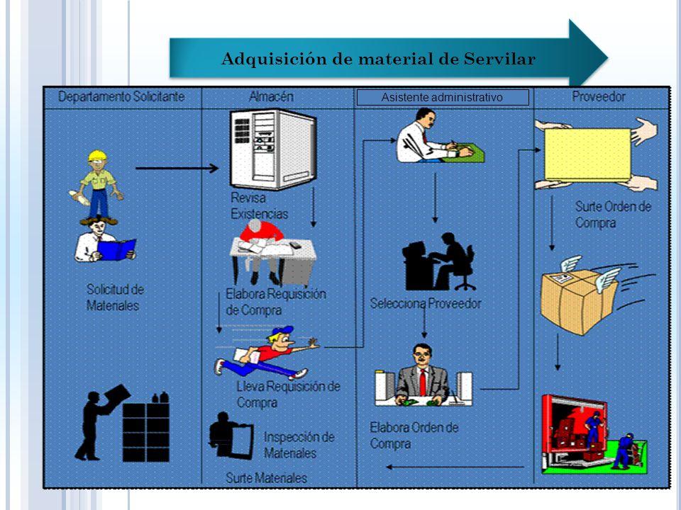Adquisición de material de Servilar Servilar no tiene en su estructura organizativa un Departamento de compras, por lo que el responsable de realizar Las adquisición de material es el asistente administrativo, quien se Encarga de contactar al proveedor, realizar la orden de compra y realizar Inventario de material