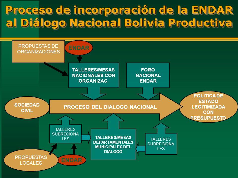 Proceso de incorporación de la ENDAR al Diálogo Nacional Bolivia Productiva SOCIEDAD CIVIL POLITICA DE ESTADO LEGITIMIZADA CON PRESUPUESTO PROCESO DEL DIALOGO NACIONAL TALLERES/MESAS DEPARTAMENTALES MUNICIPALES DEL DIALOGO TALLERES SUBREGIONA LES TALLERES/MESAS NACIONALES CON ORGANIZAC.