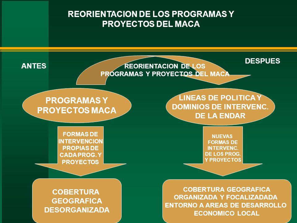 PROGRAMAS Y PROYECTOS MACA COBERTURA GEOGRAFICA DESORGANIZADA FORMAS DE INTERVENCION PROPIAS DE CADA PROG. Y PROYECTOS REORIENTACION DE LOS PROGRAMAS