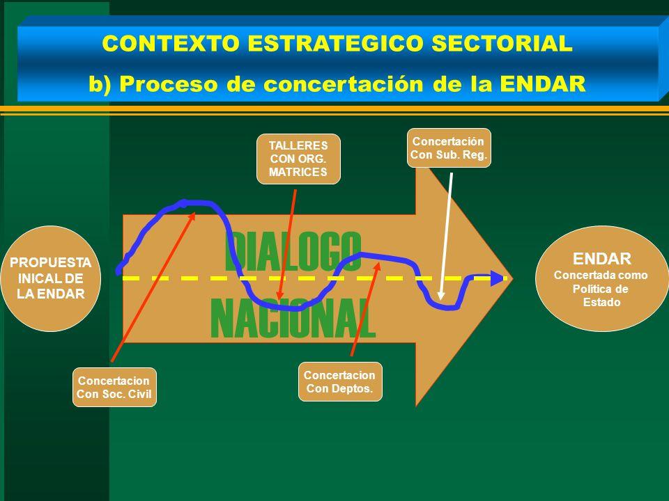DIALOGO NACIONAL PROPUESTA INICAL DE LA ENDAR ENDAR Concertada como Política de Estado Concertacion Con Soc. Civil TALLERES CON ORG. MATRICES Concerta