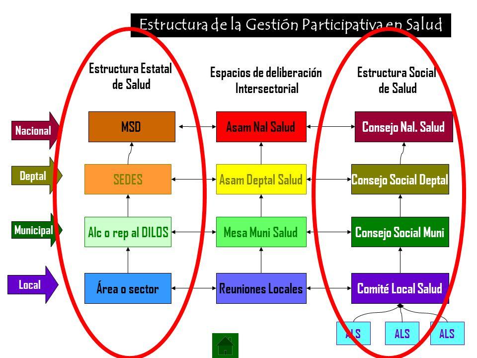 Estructura de la Gestión Participativa en Salud Local Municipal Deptal Nacional Área o sector Reuniones LocalesComité Local Salud Alc o rep al DILOS M