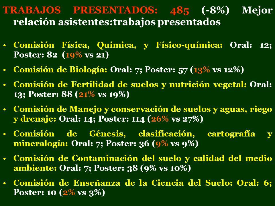 TRABAJOS PRESENTADOS: 485 (-8%) Mejor relación asistentes:trabajos presentados Comisión Física, Química, y Físico-química: Oral: 12; Poster: 82 (19% v