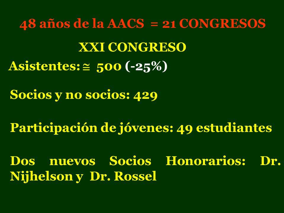 48 años de la AACS = 21 CONGRESOS Participación de jóvenes: 49 estudiantes Asistentes: 500 (-25%) Socios y no socios: 429 Dos nuevos Socios Honorarios