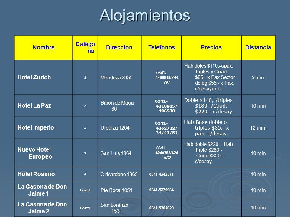 Alojamientos Albergue Deportivo Portal del Rio II Albergue Deportivo Portal del Rio II Ubicación: Velez Sarsfield 1092 (a 10´ del Gimnasio).