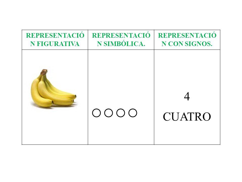 REPRESENTACIÓ N FIGURATIVA REPRESENTACIÓ N SIMBÓLICA. REPRESENTACIÓ N CON SIGNOS. 4 CUATRO