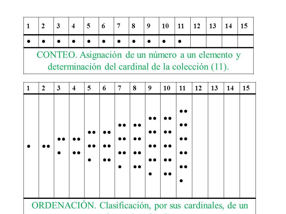123456789101112131415 CONTEO. Asignación de un número a un elemento y determinación del cardinal de la colección (11). 123456789101112131415 ORDENACIÓ
