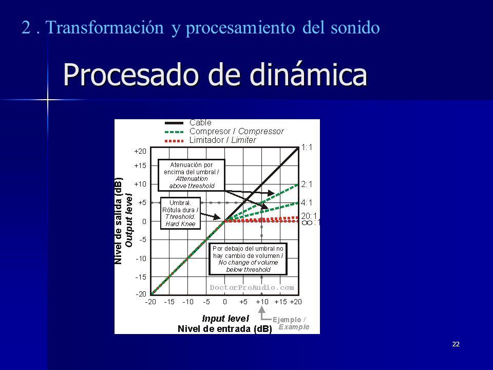 22 Procesado de dinámica 2. Transformación y procesamiento del sonido