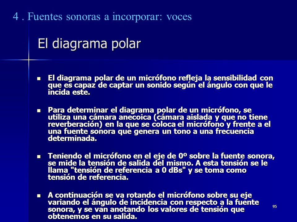95 El diagrama polar El diagrama polar de un micrófono refleja la sensibilidad con que es capaz de captar un sonido según el ángulo con que le incida