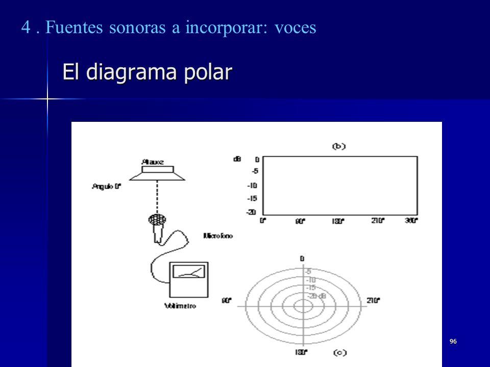 96 El diagrama polar 4. Fuentes sonoras a incorporar: voces