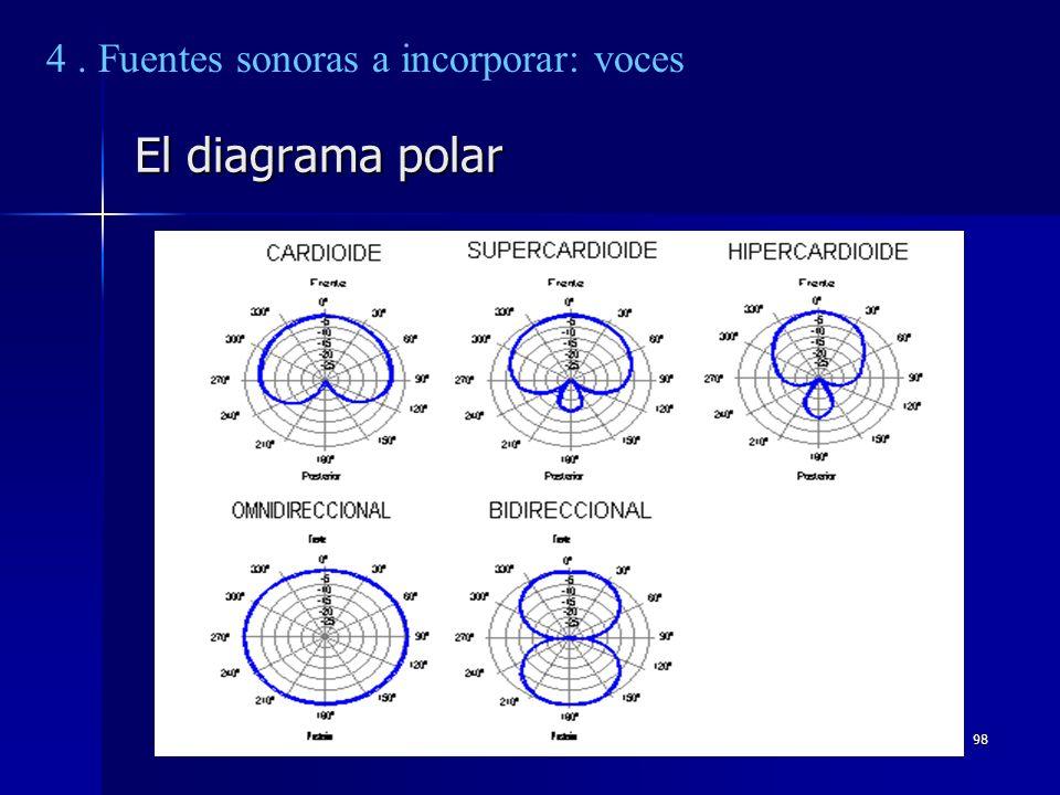98 El diagrama polar 4. Fuentes sonoras a incorporar: voces