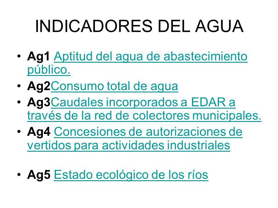 INDICADORES DEL AGUA Ag1 Aptitud del agua de abastecimiento público.Aptitud del agua de abastecimiento público. Ag2Consumo total de aguaConsumo total