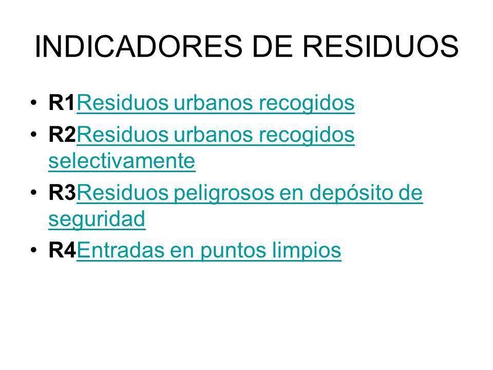 INDICADORES DE RESIDUOS R1Residuos urbanos recogidosResiduos urbanos recogidos R2Residuos urbanos recogidos selectivamenteResiduos urbanos recogidos s