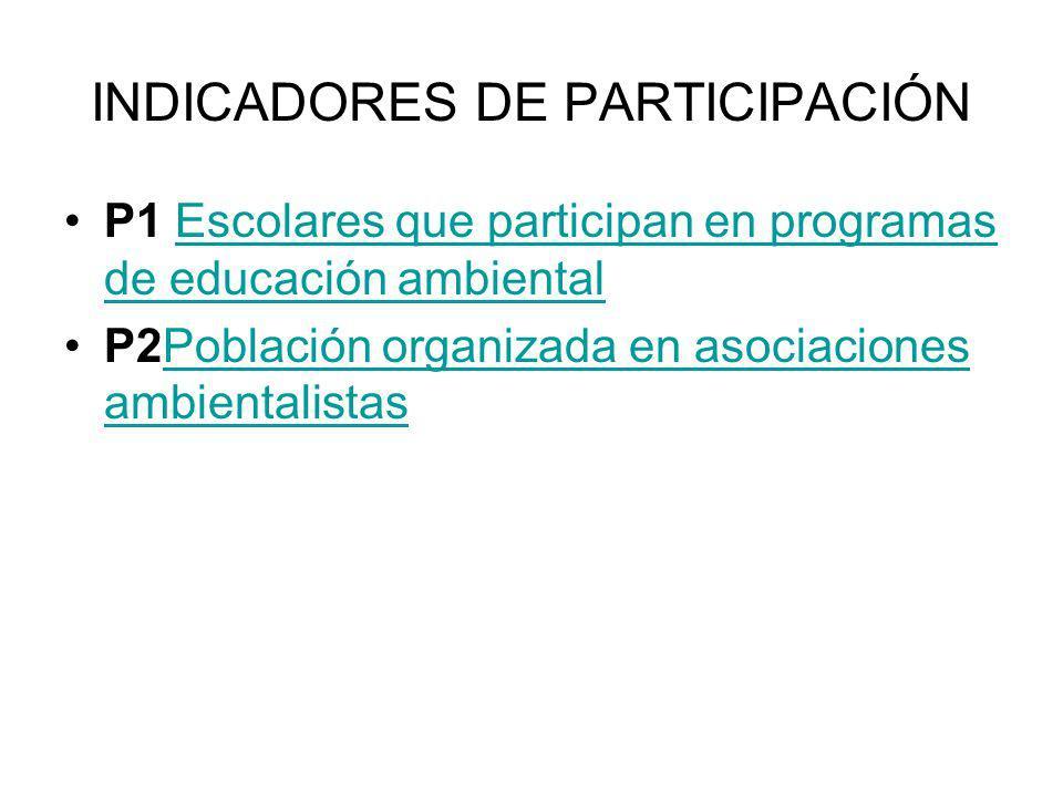 INDICADORES DE PARTICIPACIÓN P1 Escolares que participan en programas de educación ambientalEscolares que participan en programas de educación ambient