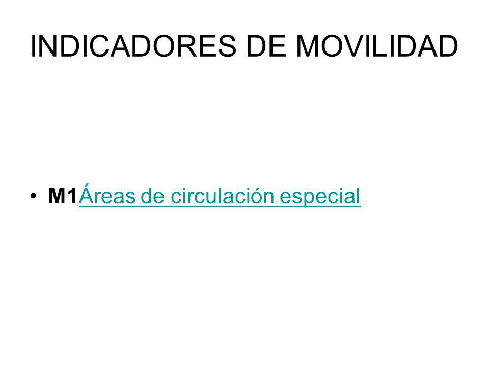INDICADORES DE MOVILIDAD M1Áreas de circulación especialÁreas de circulación especial