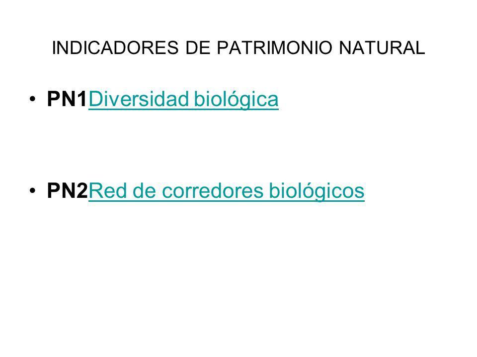INDICADORES DE PATRIMONIO NATURAL PN1Diversidad biológicaDiversidad biológica PN2Red de corredores biológicosRed de corredores biológicos