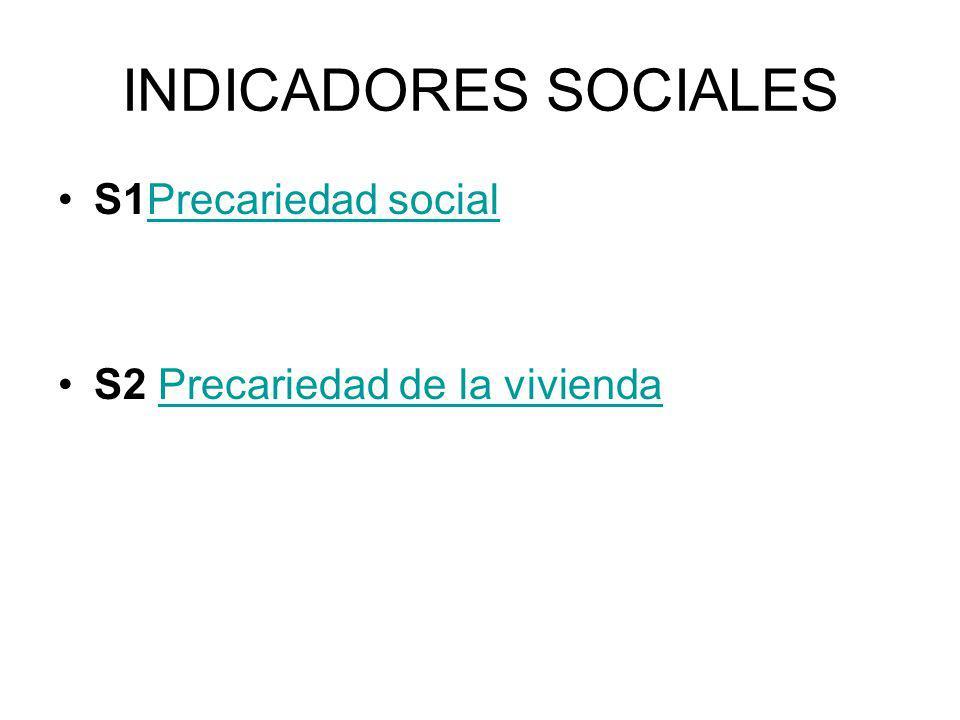 INDICADORES SOCIALES S1Precariedad socialPrecariedad social S2 Precariedad de la viviendaPrecariedad de la vivienda