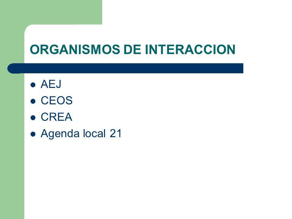 ORGANISMOS DE INTERACCION AEJ CEOS CREA Agenda local 21