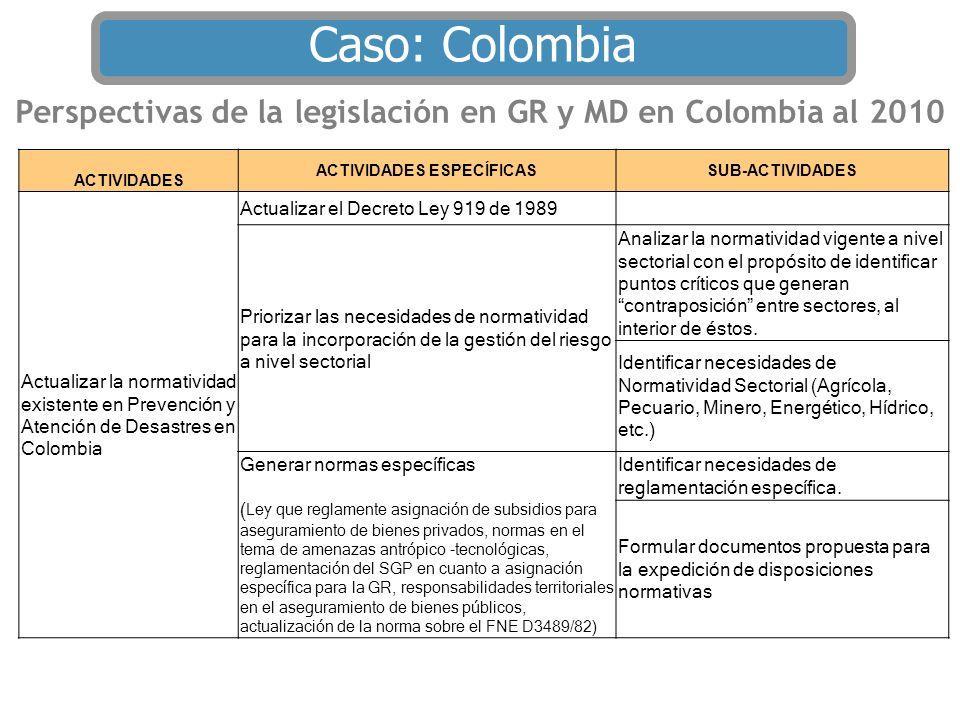 Perspectivas de la legislación en GR y MD en Colombia al 2010 ACTIVIDADES ACTIVIDADES ESPECÍFICASSUB-ACTIVIDADES Actualizar la normatividad existente
