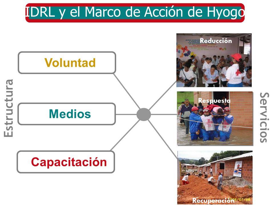 IDRL y el Marco de Acción de Hyogo Medios Voluntad Capacitación Reducción Recuperación Respuesta Estructura Servicios