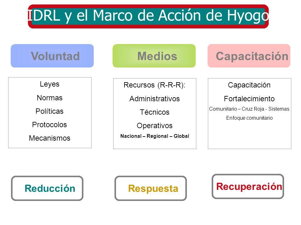 IDRL y el Marco de Acción de Hyogo Medios Voluntad Capacitación Leyes Normas Políticas Protocolos Mecanismos Recursos (R-R-R): Administrativos Técnico