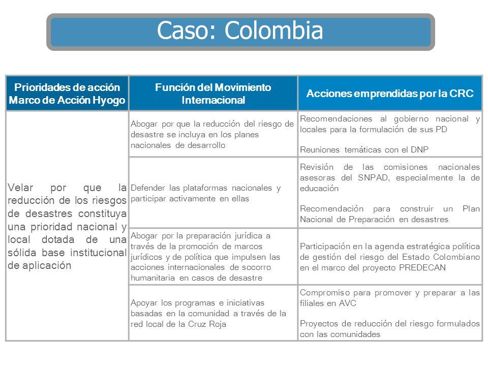 Prioridades de acción Marco de Acción Hyogo Función del Movimiento Internacional Acciones emprendidas por la CRC Velar por que la reducción de los rie