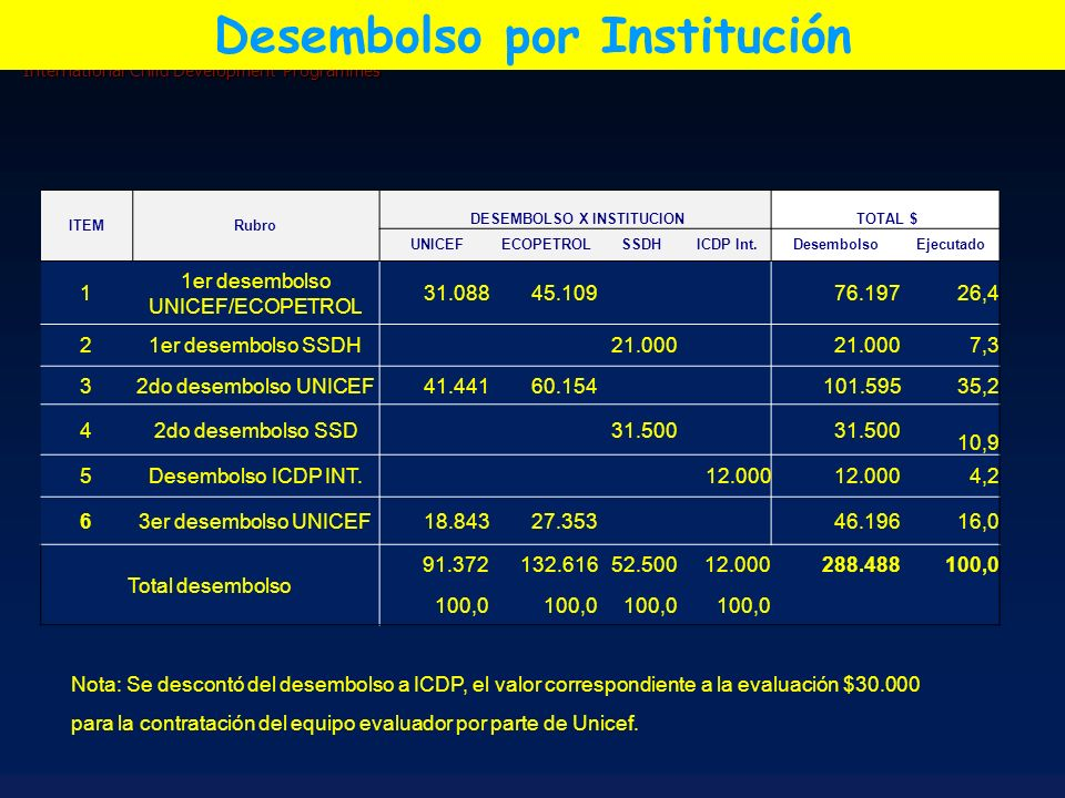 International Child Development Programmes Desembolso por Institución ITEMRubro DESEMBOLSO X INSTITUCION TOTAL $ UNICEF ECOPETROL SSDH ICDP Int.Desemb