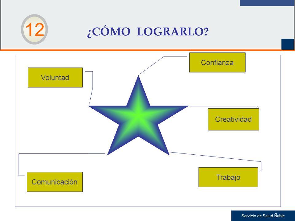 Servicio de Salud Ñuble ¿CÓMO LOGRARLO? Confianza Voluntad Trabajo Creatividad Comunicación 12