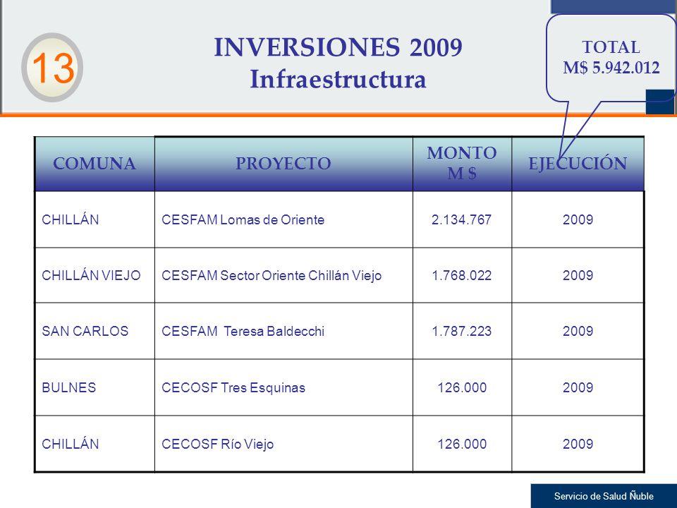 Servicio de Salud Ñuble INVERSIONES 2009 Infraestructura COMUNAPROYECTO MONTO M $ EJECUCIÓN CHILLÁNCESFAM Lomas de Oriente2.134.7672009 CHILLÁN VIEJOCESFAM Sector Oriente Chillán Viejo1.768.0222009 SAN CARLOSCESFAM Teresa Baldecchi1.787.2232009 BULNESCECOSF Tres Esquinas126.0002009 CHILLÁNCECOSF Río Viejo126.0002009 TOTAL M$ 5.942.012 13