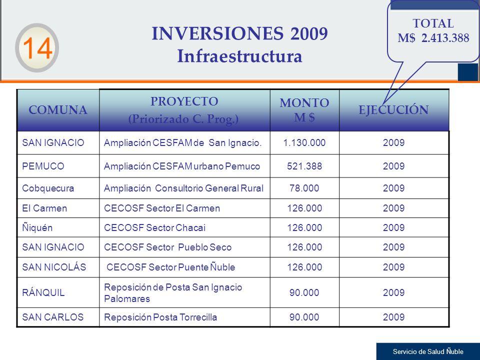 Servicio de Salud Ñuble INVERSIONES 2009 Infraestructura COMUNA PROYECTO (Priorizado C. Prog.) MONTO M $ EJECUCIÓN SAN IGNACIOAmpliación CESFAM de San