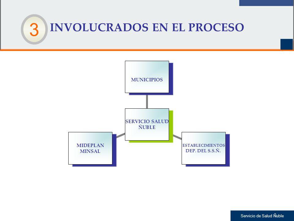 Servicio de Salud Ñuble INVOLUCRADOS EN EL PROCESO SERVICIO SALUD ÑUBLE MUNICIPIOS ESTABLECIMIENTOS DEP. DEL S.S.Ñ. MIDEPLAN MINSAL 3
