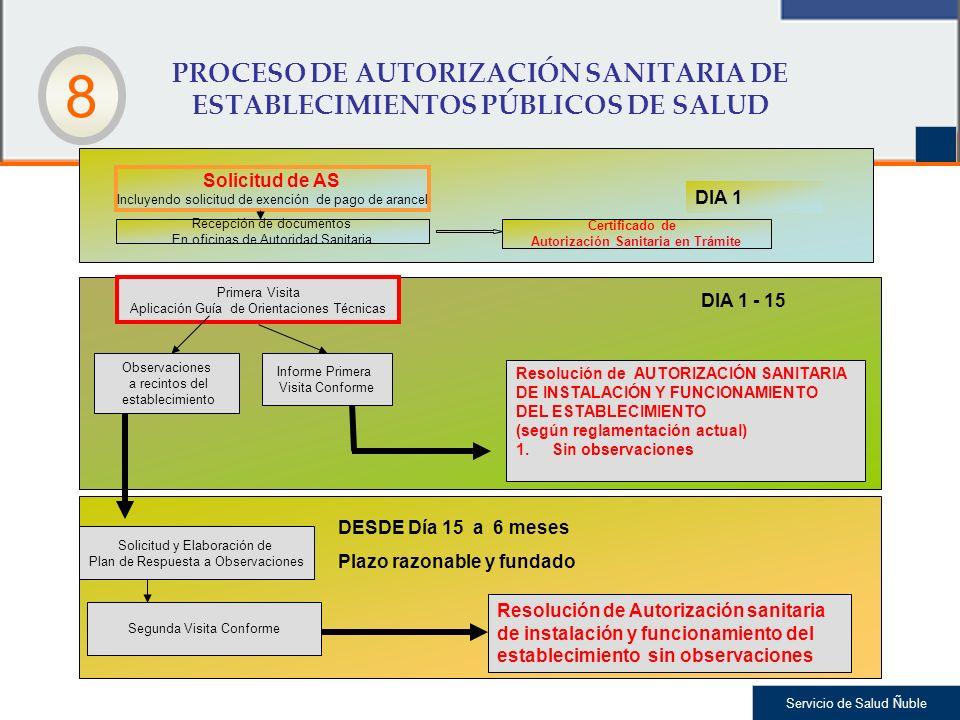 Servicio de Salud Ñuble PROCESO DE AUTORIZACIÓN SANITARIA DE ESTABLECIMIENTOS PÚBLICOS DE SALUD Solicitud de AS Incluyendo solicitud de exención de pa