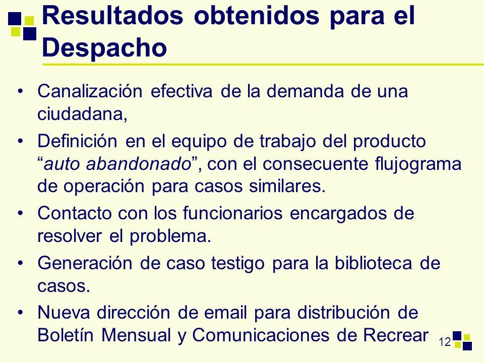 12 Resultados obtenidos para el Despacho Canalización efectiva de la demanda de una ciudadana, Definición en el equipo de trabajo del productoauto aba