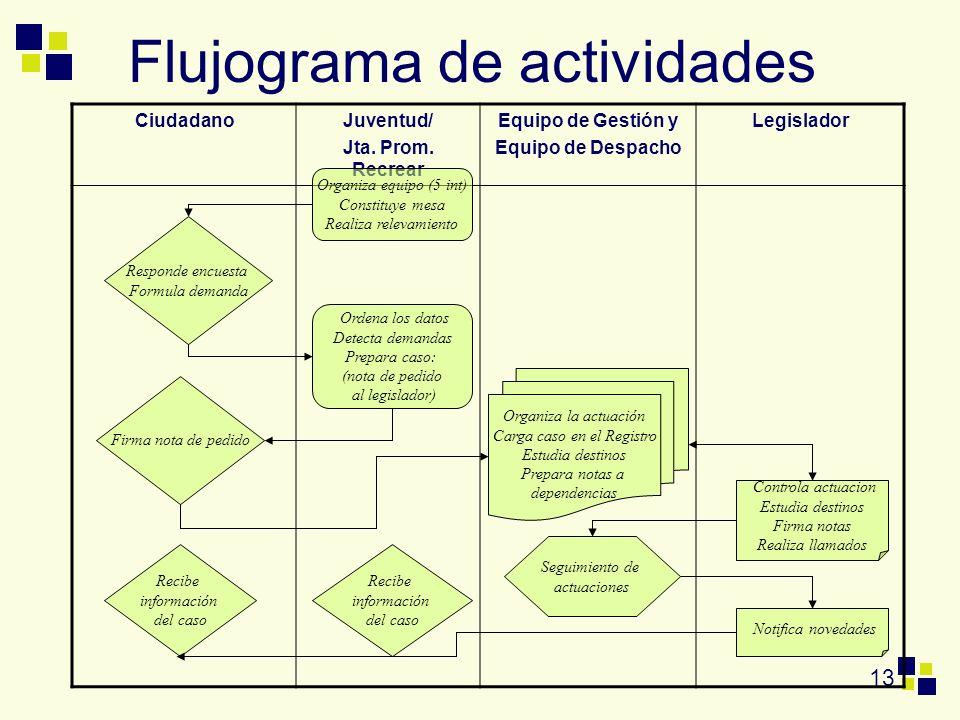 13 Flujograma de actividades CiudadanoJuventud/ Jta. Prom. Recrear Equipo de Gestión y Equipo de Despacho Legislador Responde encuesta Formula demanda