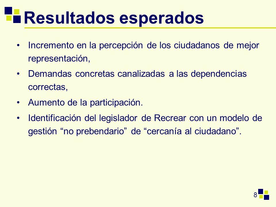 8 Incremento en la percepción de los ciudadanos de mejor representación, Demandas concretas canalizadas a las dependencias correctas, Aumento de la pa