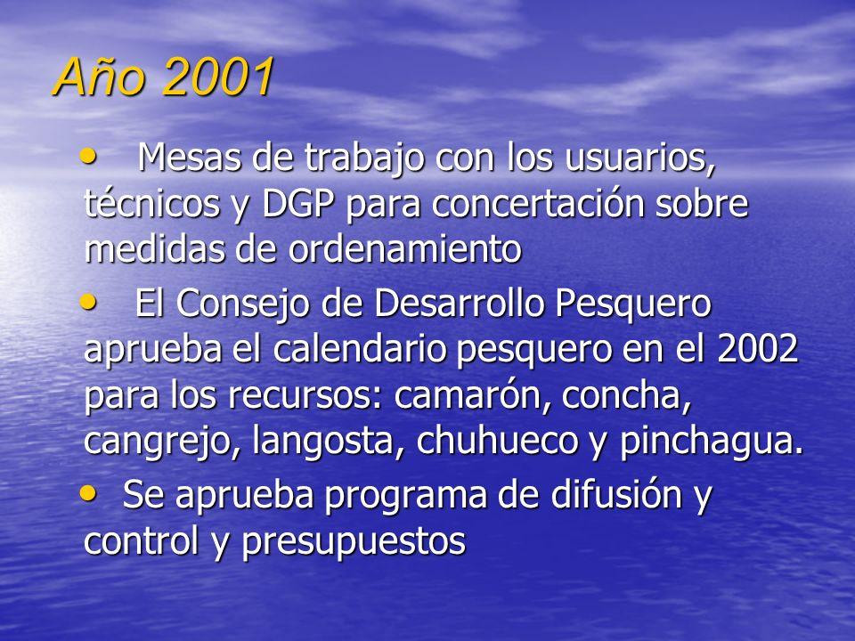Año 2001 Reuniones técnicas con los usuarios para explicar el estado actual de los recursos concha, cangrejo y langosta, peces pelágicos pequeños Reun