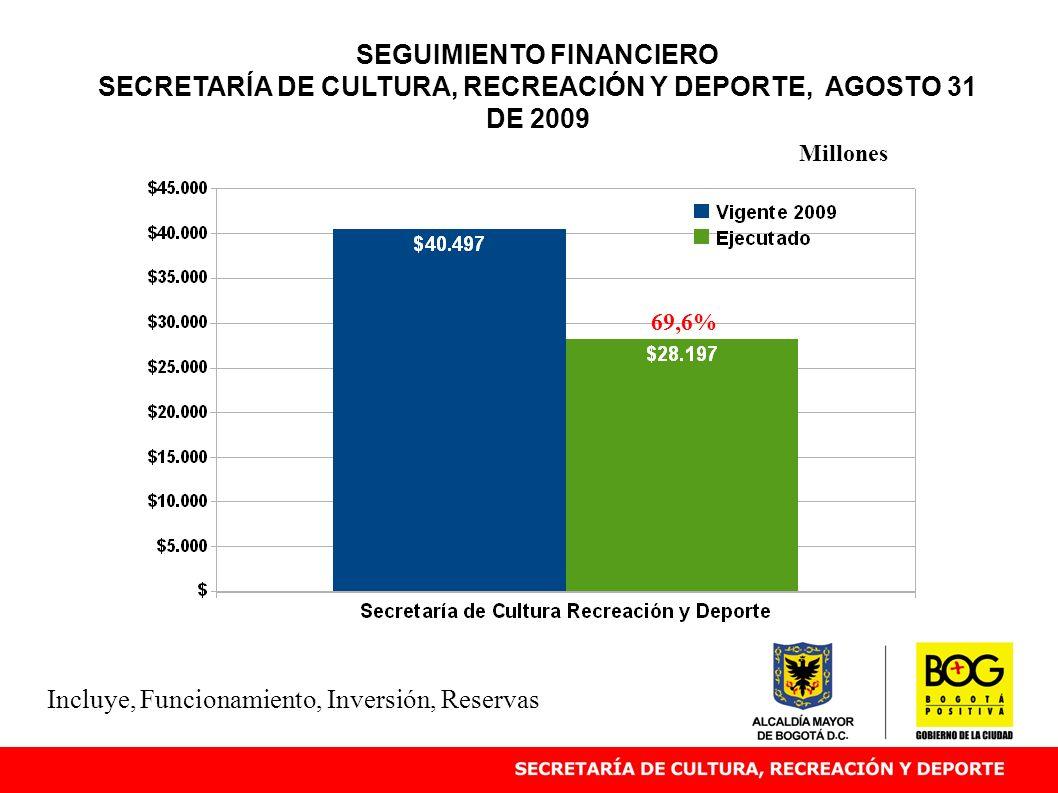 SEGUIMIENTO FINANCIERO SECRETARÍA DE CULTURA, RECREACIÓN Y DEPORTE, AGOSTO 31 DE 2009 69,6% Millones Incluye, Funcionamiento, Inversión, Reservas