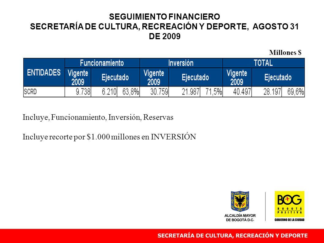 Incluye recorte por $1.000 millones en INVERSIÓN Millones $ SEGUIMIENTO FINANCIERO SECRETARÍA DE CULTURA, RECREACIÓN Y DEPORTE, AGOSTO 31 DE 2009