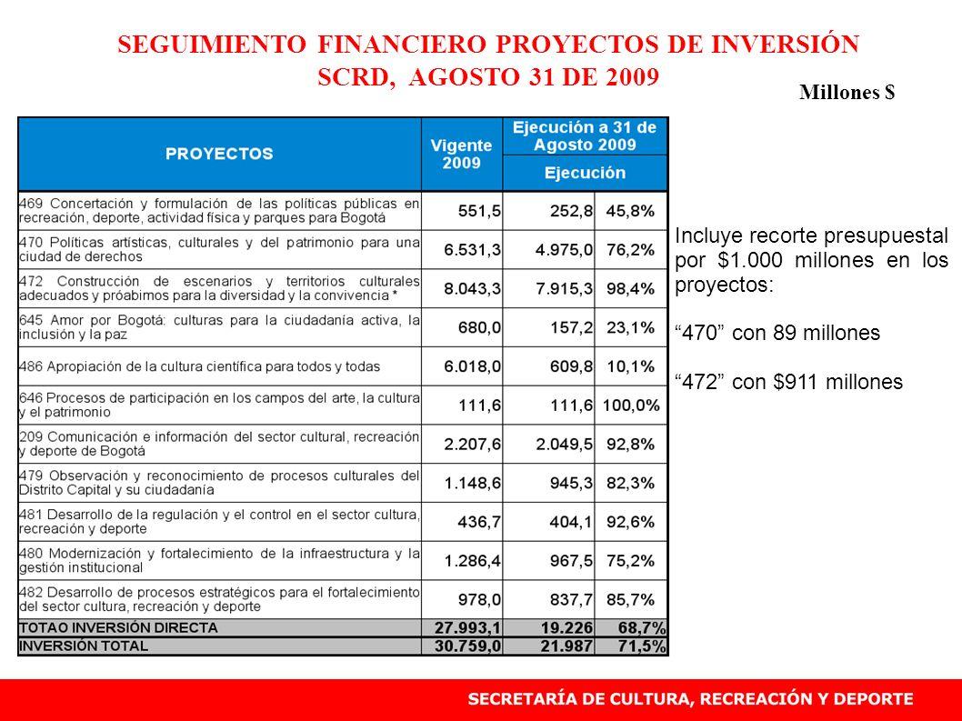 SEGUIMIENTO FINANCIERO PROYECTOS DE INVERSIÓN SCRD, AGOSTO 31 DE 2009 Millones $ Incluye recorte presupuestal por $1.000 millones en los proyectos: 47