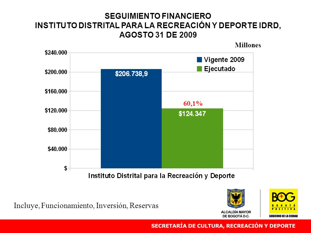 SEGUIMIENTO FINANCIERO INSTITUTO DISTRITAL PARA LA RECREACIÓN Y DEPORTE IDRD, AGOSTO 31 DE 2009 60,1% Millones Incluye, Funcionamiento, Inversión, Res