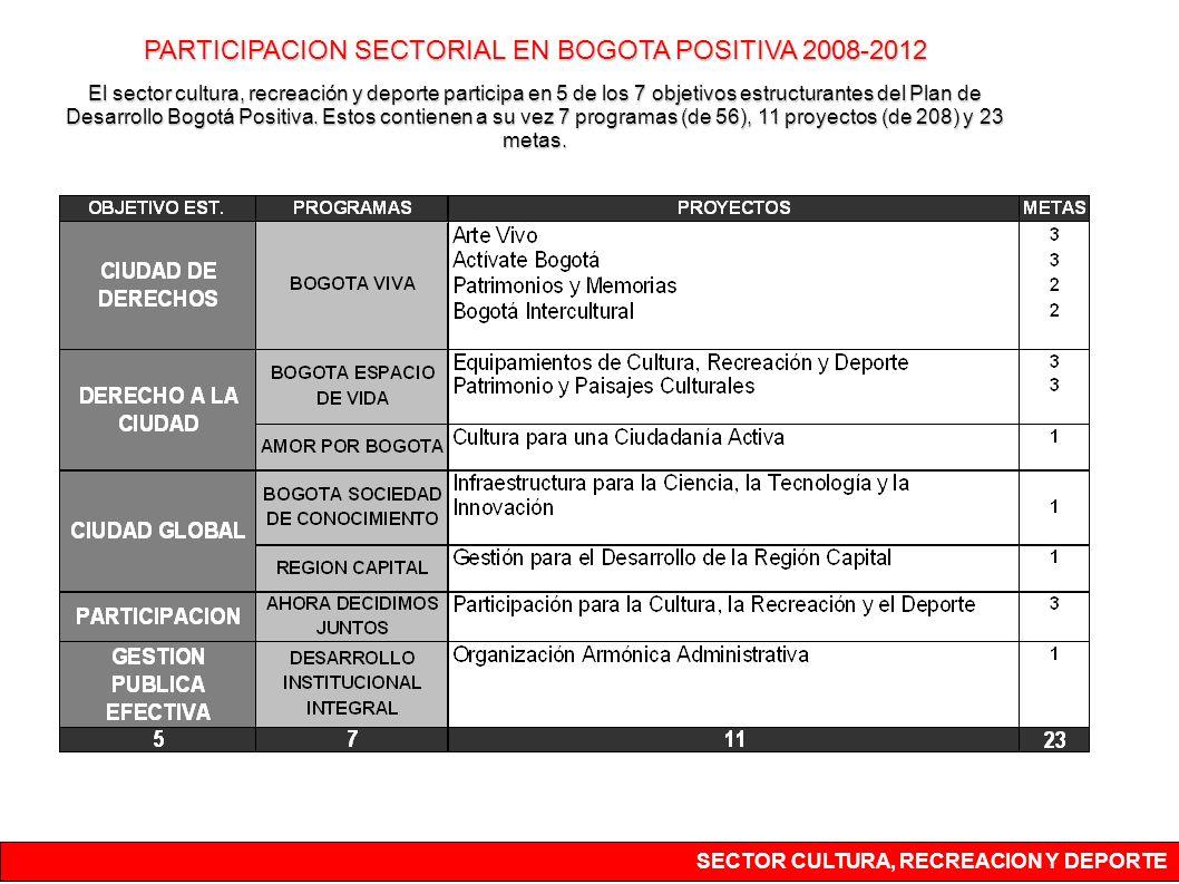 PARTICIPACION SECTORIAL EN BOGOTA POSITIVA 2008-2012 El sector cultura, recreación y deporte participa en 5 de los 7 objetivos estructurantes del Plan