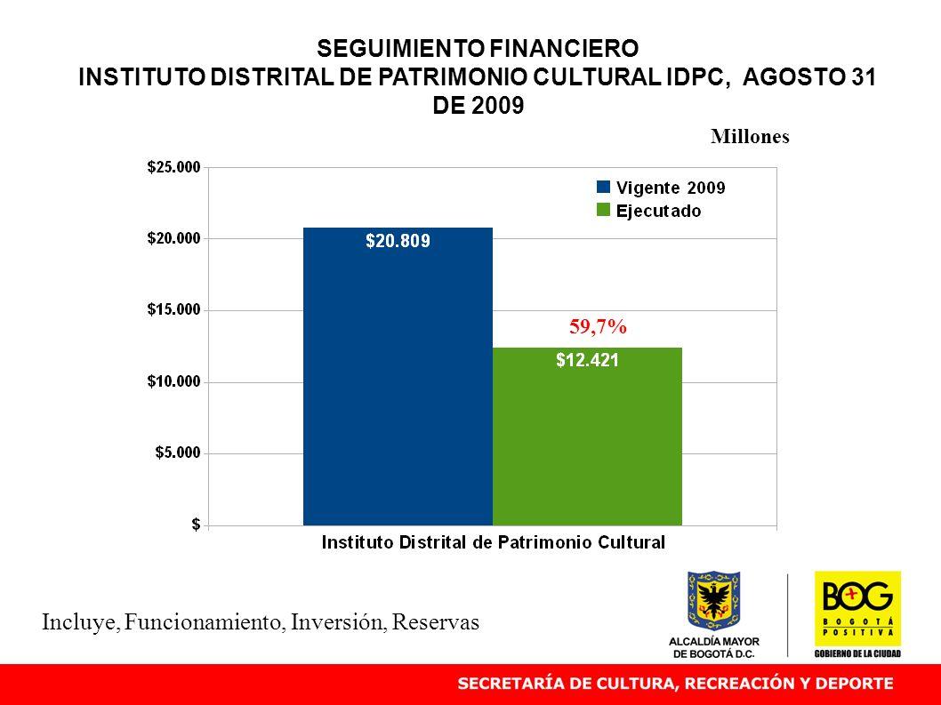 SEGUIMIENTO FINANCIERO INSTITUTO DISTRITAL DE PATRIMONIO CULTURAL IDPC, AGOSTO 31 DE 2009 59,7% Millones Incluye, Funcionamiento, Inversión, Reservas
