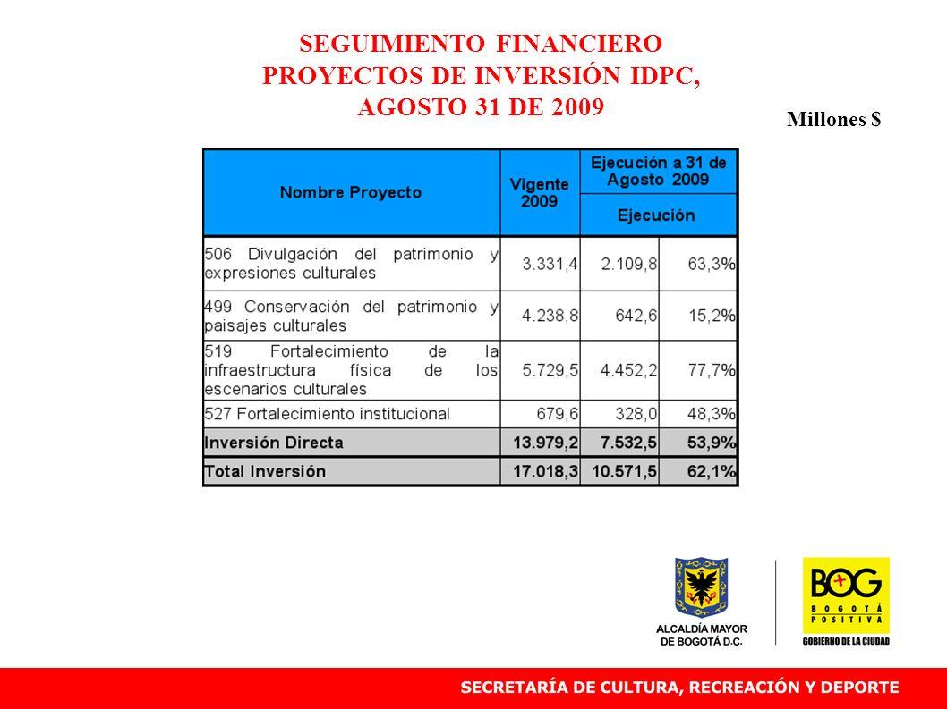 SEGUIMIENTO FINANCIERO PROYECTOS DE INVERSIÓN IDPC, AGOSTO 31 DE 2009 Millones $