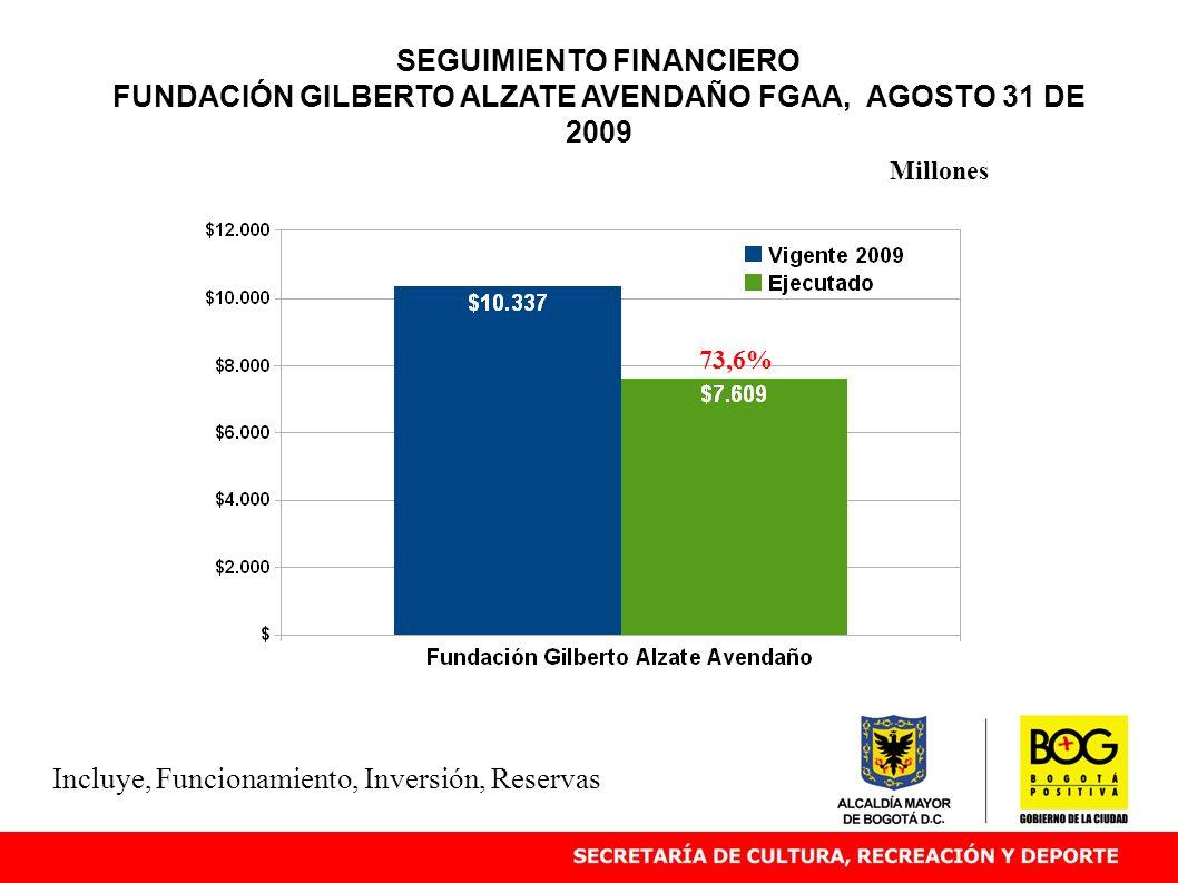 SEGUIMIENTO FINANCIERO FUNDACIÓN GILBERTO ALZATE AVENDAÑO FGAA, AGOSTO 31 DE 2009 73,6% Millones Incluye, Funcionamiento, Inversión, Reservas