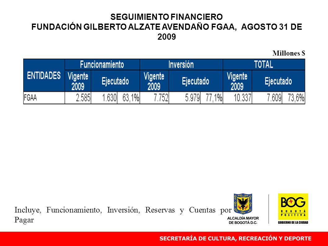 Incluye, Funcionamiento, Inversión, Reservas y Cuentas por Pagar Millones $ SEGUIMIENTO FINANCIERO FUNDACIÓN GILBERTO ALZATE AVENDAÑO FGAA, AGOSTO 31 DE 2009