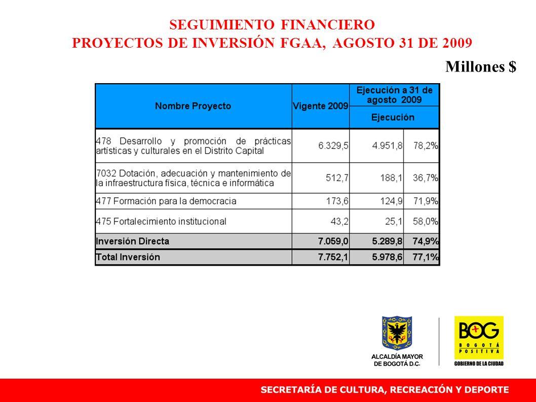 SEGUIMIENTO FINANCIERO PROYECTOS DE INVERSIÓN FGAA, AGOSTO 31 DE 2009 Millones $